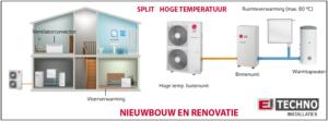 Principe lucht-water warmtepomp
